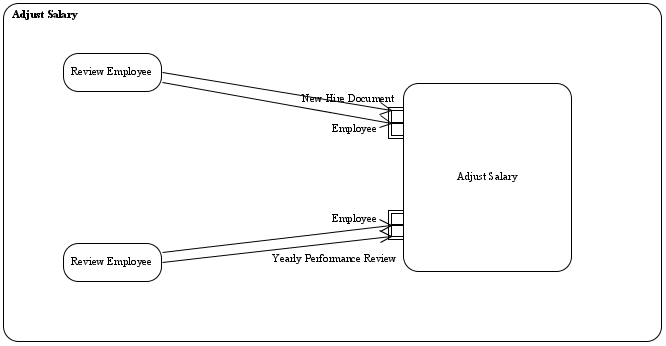 Parameter Set