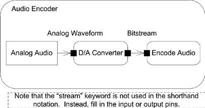 Shorthand Notation for Streaming Edges